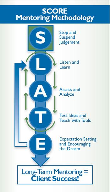 SCORE mentoring methodology