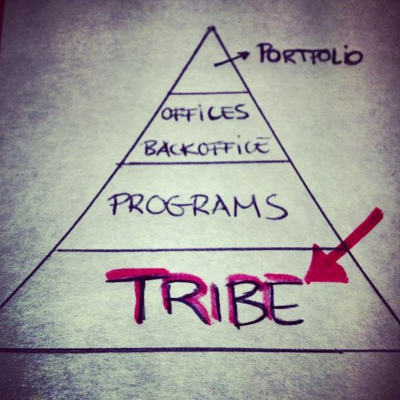 harvest pyramid