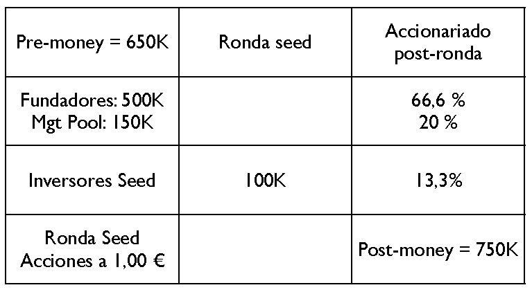 ¿Cuánto vale mi startup en fase seed? (2/3)